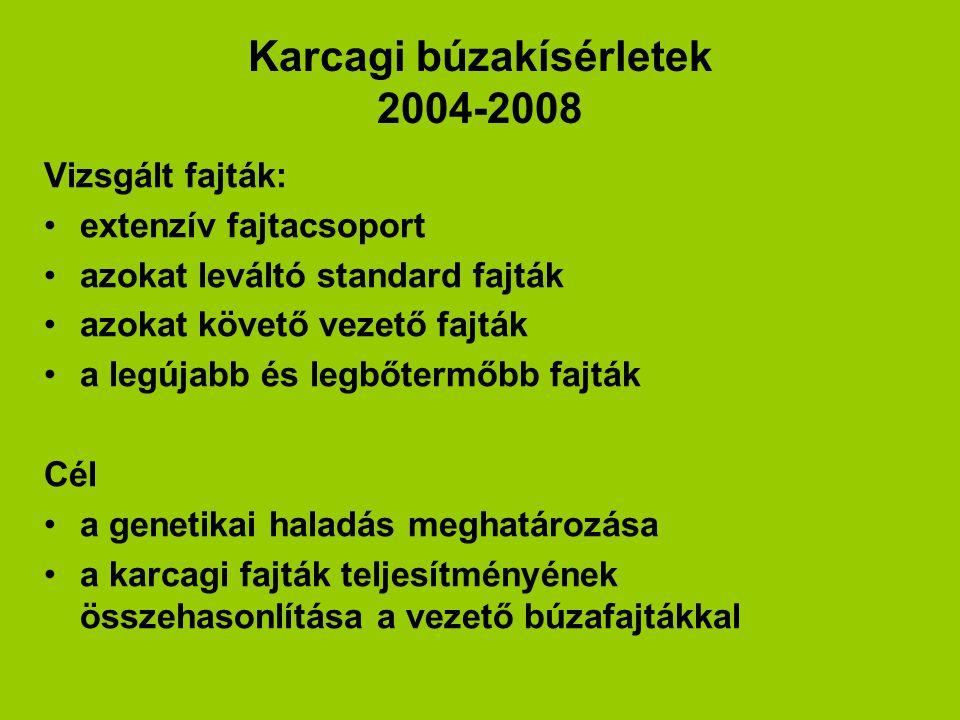 Karcagi búzakísérletek 2004-2008
