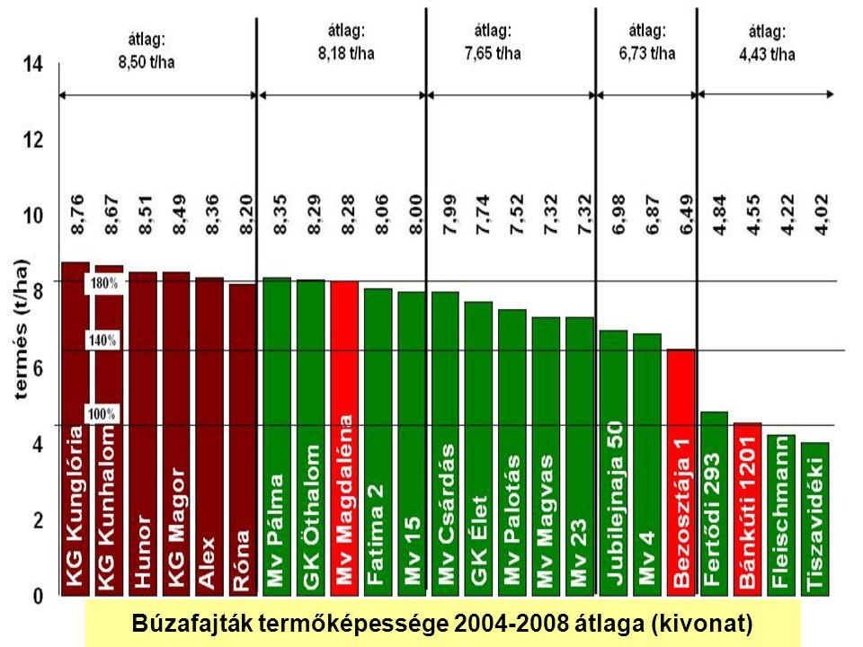 Búzafajták termőképessége 2004-2008 átlaga (kivonat)