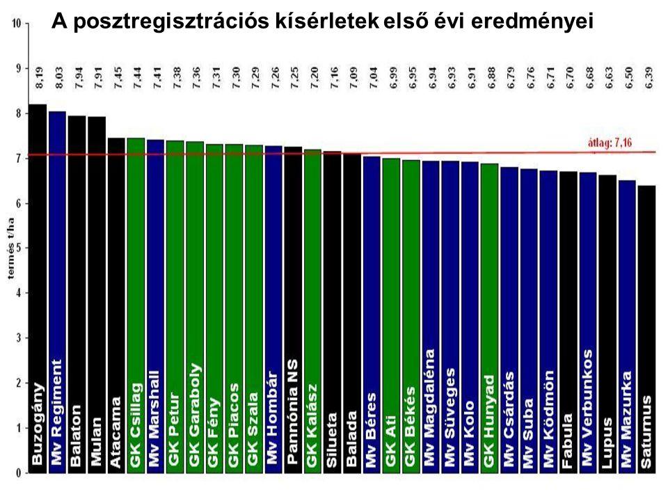 A posztregisztrációs kísérletek első évi eredményei