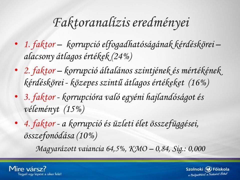 Faktoranalízis eredményei