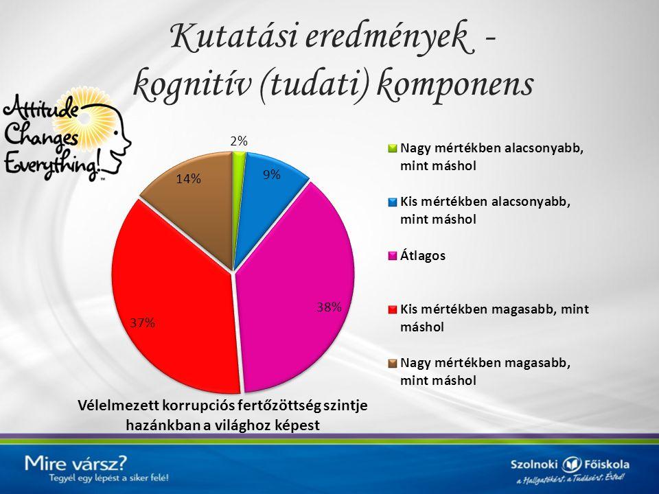 Kutatási eredmények - kognitív (tudati) komponens