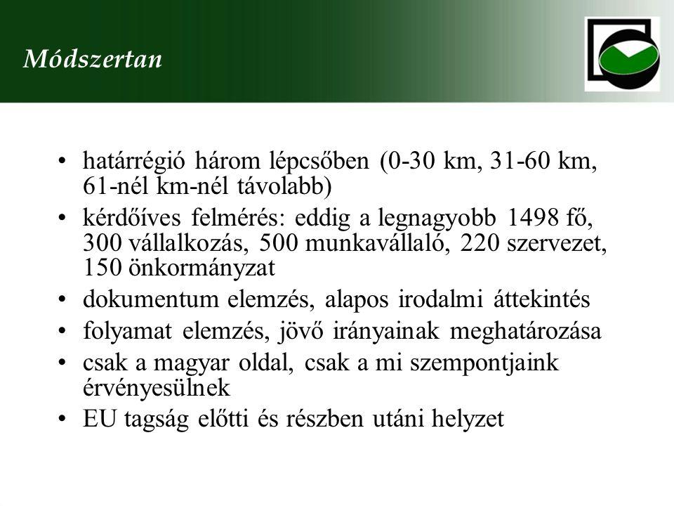 Módszertan határrégió három lépcsőben (0-30 km, 31-60 km, 61-nél km-nél távolabb)