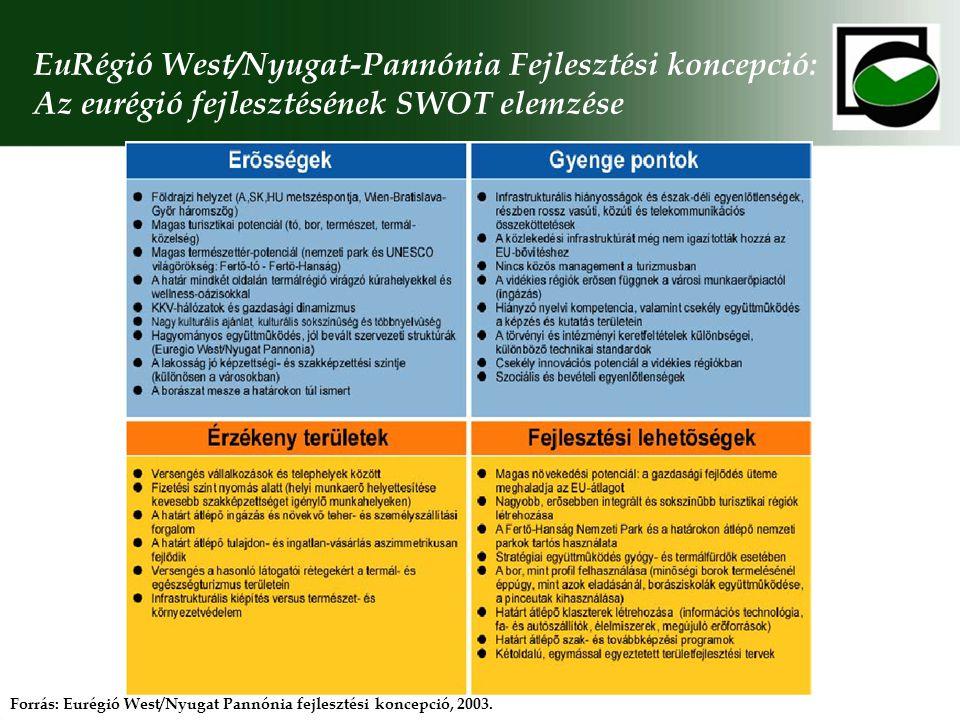 EuRégió West/Nyugat-Pannónia Fejlesztési koncepció: Az eurégió fejlesztésének SWOT elemzése
