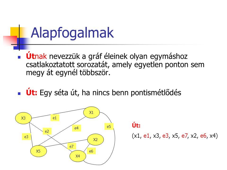 Alapfogalmak Útnak nevezzük a gráf éleinek olyan egymáshoz csatlakoztatott sorozatát, amely egyetlen ponton sem megy át egynél többször.