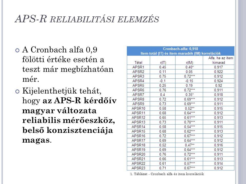 APS-R reliabilitási elemzés