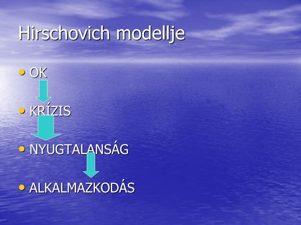 Hirschovich modellje OK KRÍZIS NYUGTALANSÁG ALKALMAZKODÁS
