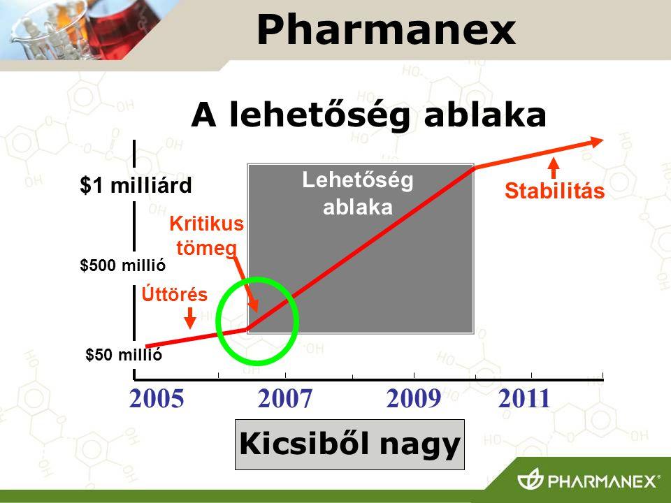 Pharmanex A lehetőség ablaka Kicsiből nagy 2005 2007 2009 2011