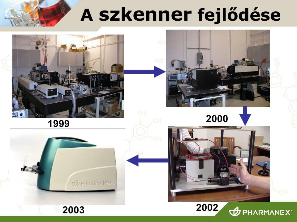 A szkenner fejlődése 2000 1999 2002 2003