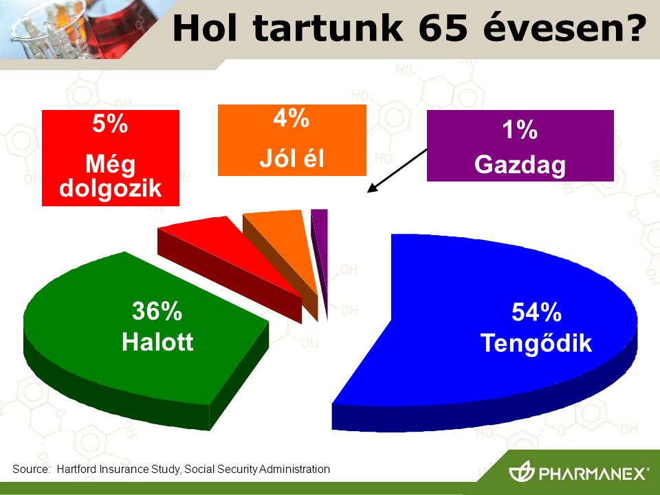 Hol tartunk 65 évesen 54% Tengődik 1% Gazdag 4% Jól él 5%