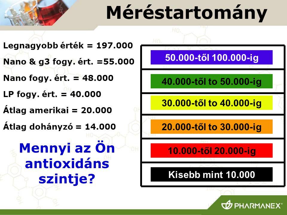 Mennyi az Ön antioxidáns szintje