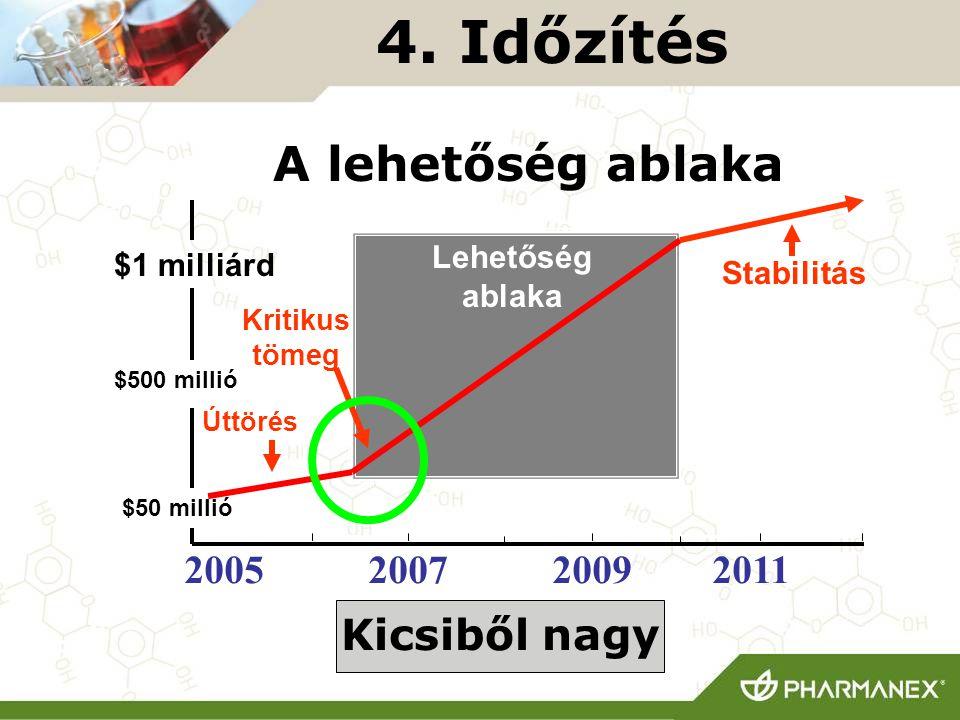 4. Időzítés A lehetőség ablaka Kicsiből nagy 2005 2007 2009 2011