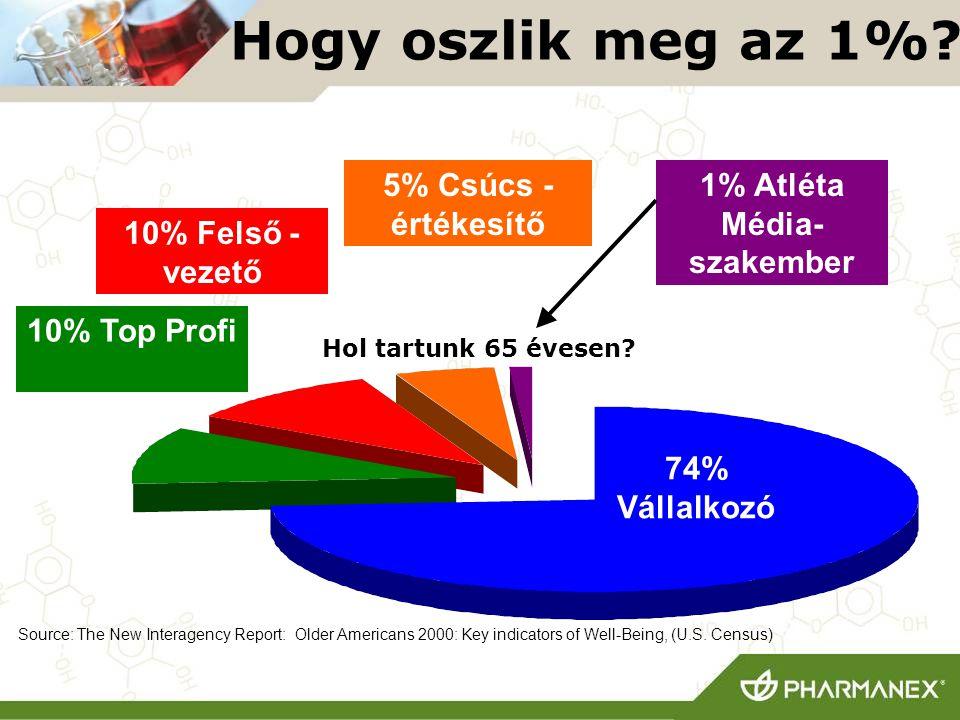 1% Atléta Média-szakember