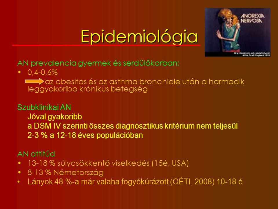 Epidemiológia AN prevalencia gyermek és serdülőkorban: 0,4-0,6%