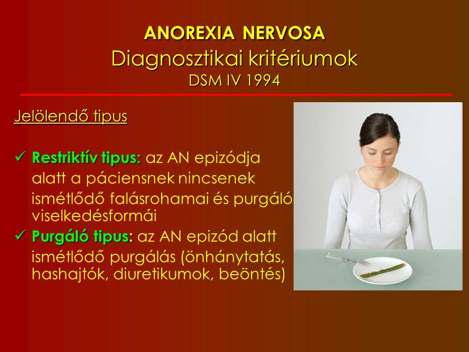 ANOREXIA NERVOSA Diagnosztikai kritériumok DSM IV 1994