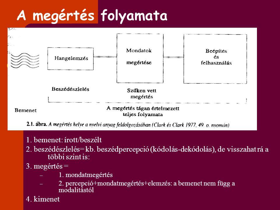 A megértés folyamata 1. bemenet: írott/beszélt