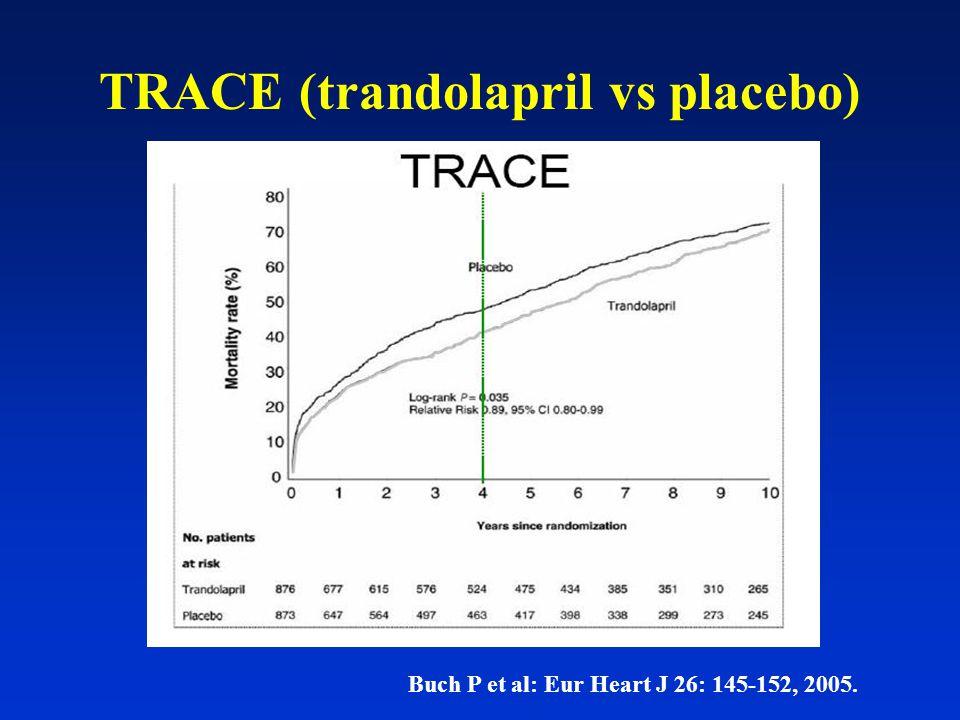 TRACE (trandolapril vs placebo)