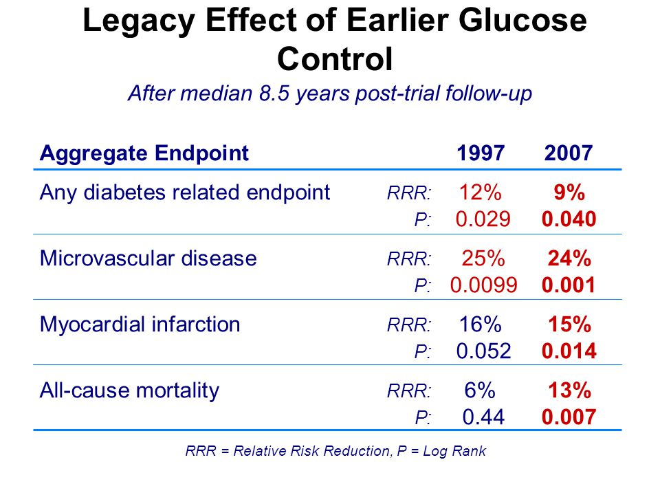 Legacy Effect of Earlier Glucose Control