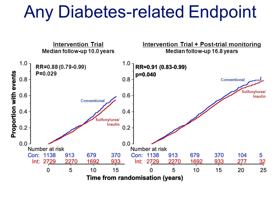 Any Diabetes-related Endpoint