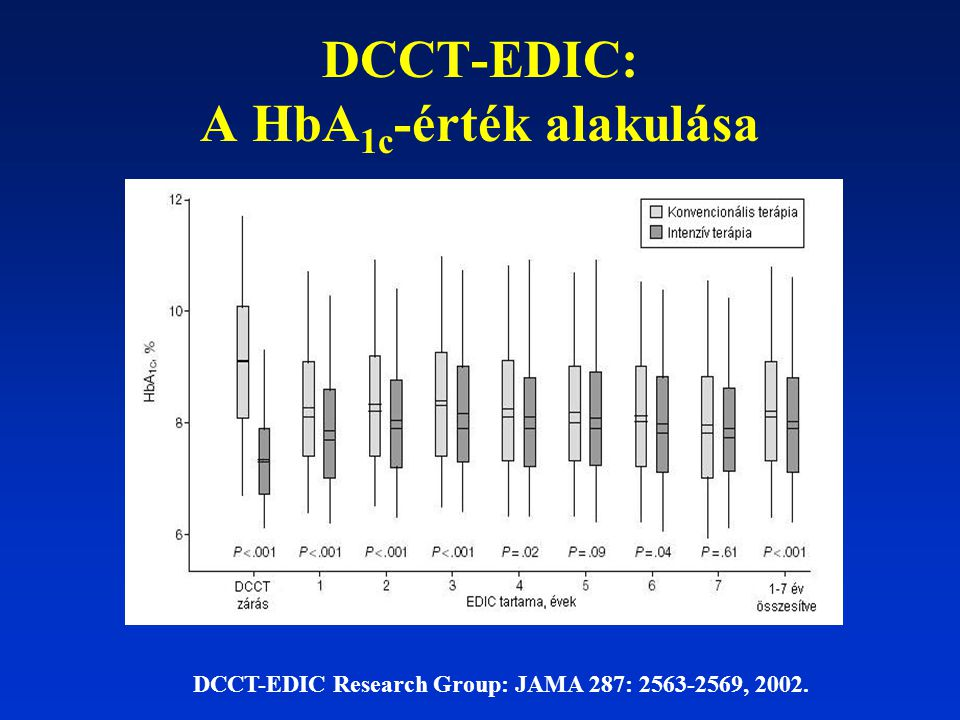 DCCT-EDIC: A HbA1c-érték alakulása