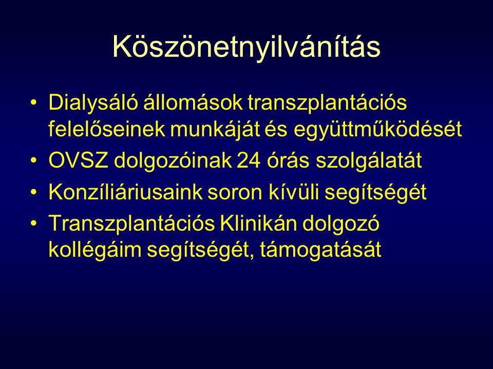 Köszönetnyilvánítás Dialysáló állomások transzplantációs felelőseinek munkáját és együttműködését. OVSZ dolgozóinak 24 órás szolgálatát.