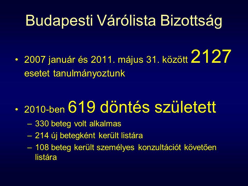 Budapesti Várólista Bizottság