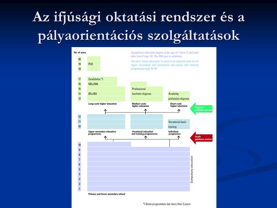 Az ifjúsági oktatási rendszer és a pályaorientációs szolgáltatások