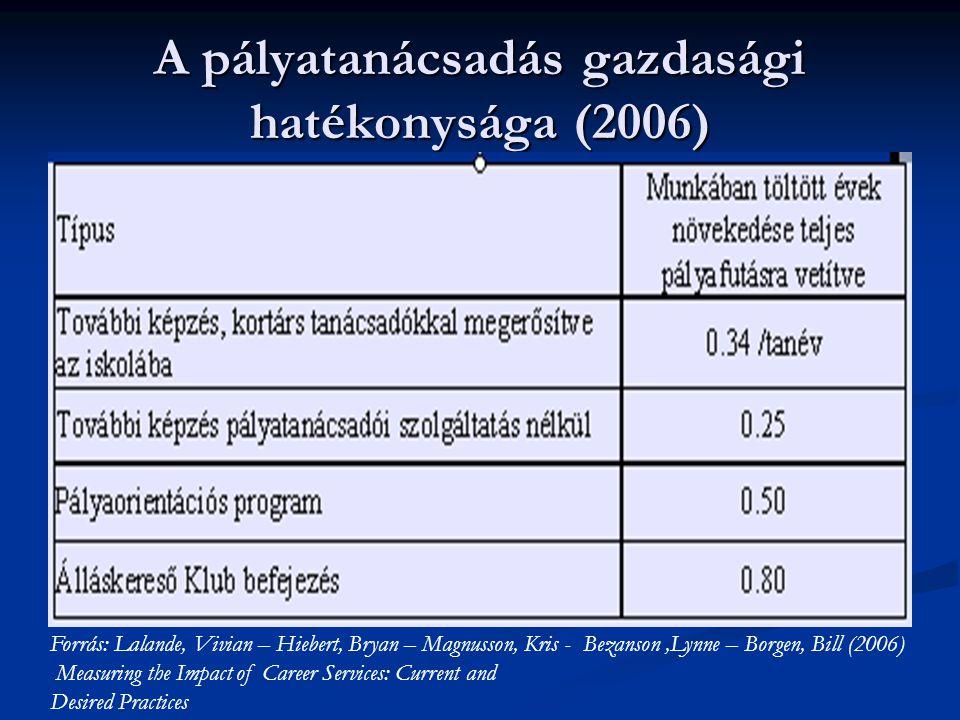 A pályatanácsadás gazdasági hatékonysága (2006)
