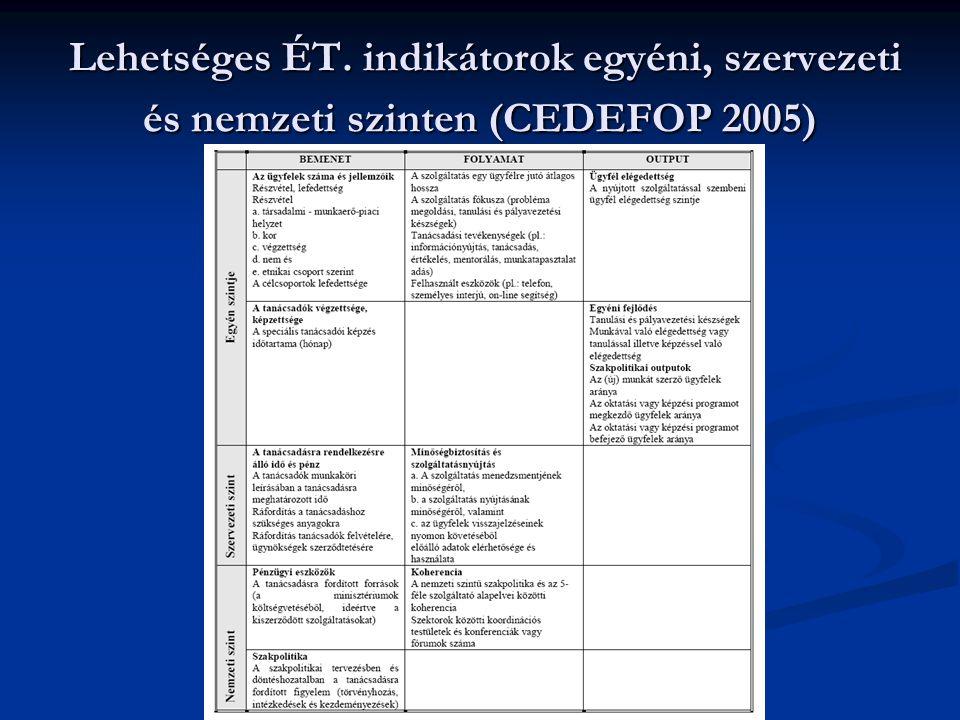 Lehetséges ÉT. indikátorok egyéni, szervezeti és nemzeti szinten (CEDEFOP 2005)