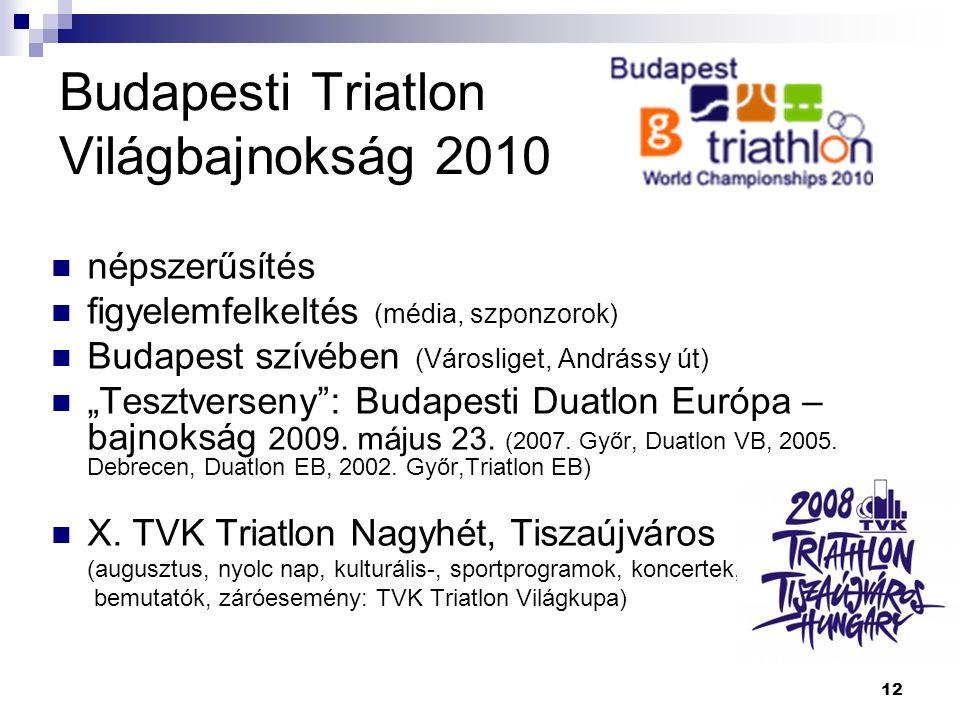 Budapesti Triatlon Világbajnokság 2010