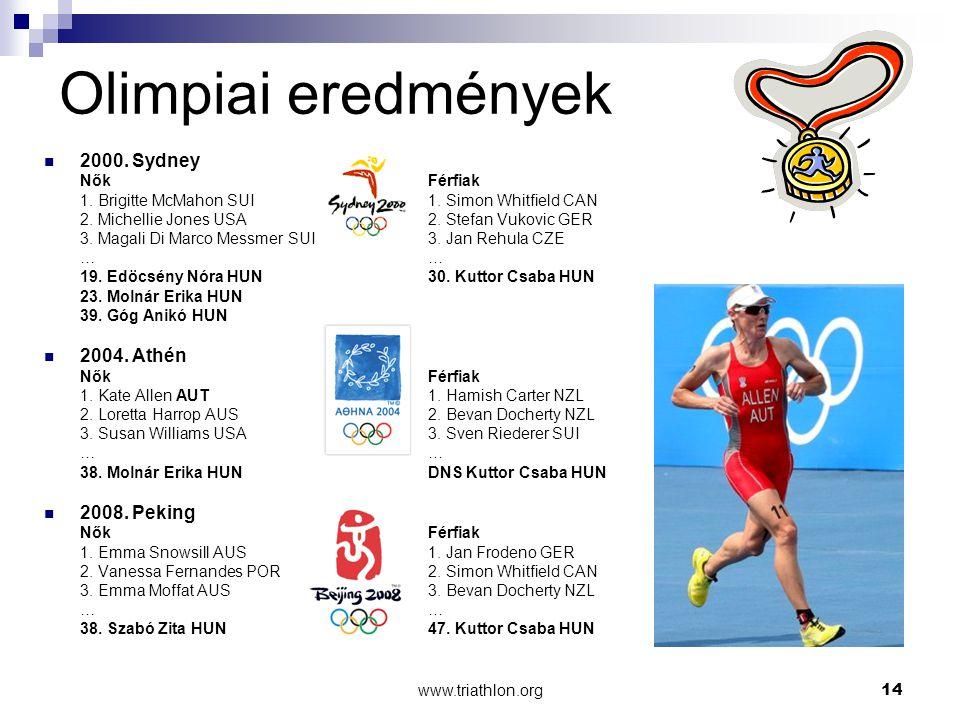 Olimpiai eredmények 2000. Sydney 2004. Athén 2008. Peking Nők Férfiak