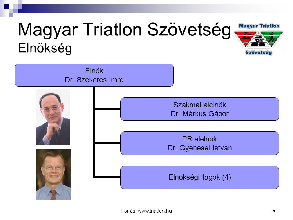 Magyar Triatlon Szövetség Elnökség