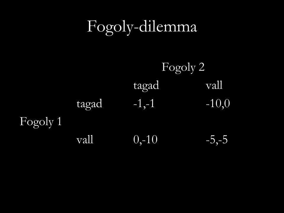 Fogoly-dilemma Fogoly 2 tagad vall tagad -1,-1 -10,0 Fogoly 1