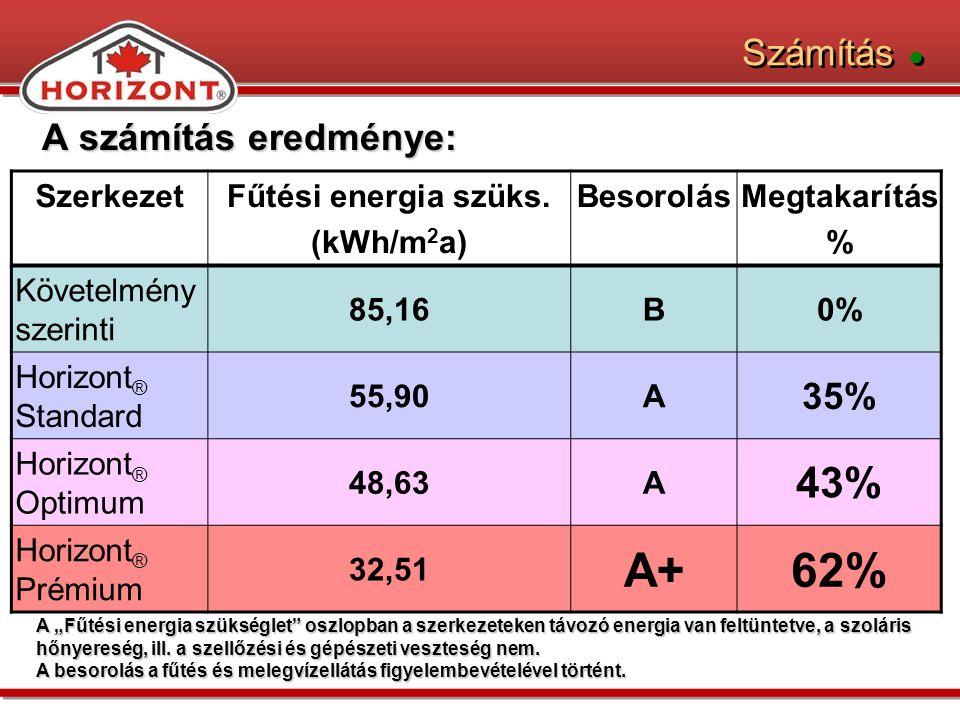 A+ 62% 43% Számítás ● A számítás eredménye: 35% Szerkezet