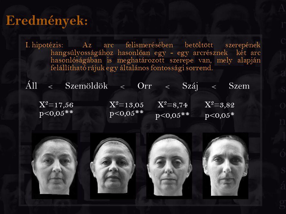Eredmények: Áll < Szemöldök < Orr < Száj < Szem X2=17,56