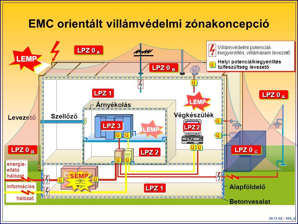 EMC orientált villámvédelmi zónakoncepció
