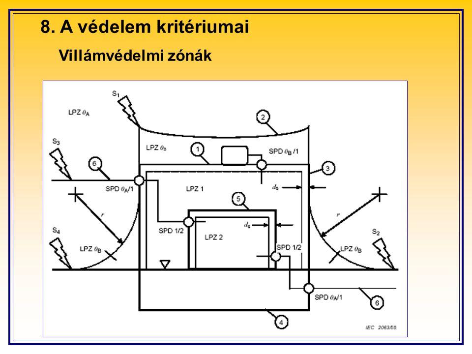 8. A védelem kritériumai Villámvédelmi zónák