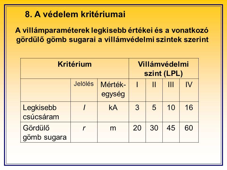 8. A védelem kritériumai A villámparaméterek legkisebb értékei és a vonatkozó. gördülő gömb sugarai a villámvédelmi szintek szerint.