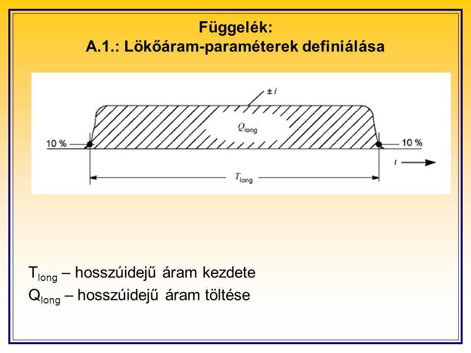 Függelék: A.1.: Lökőáram-paraméterek definiálása