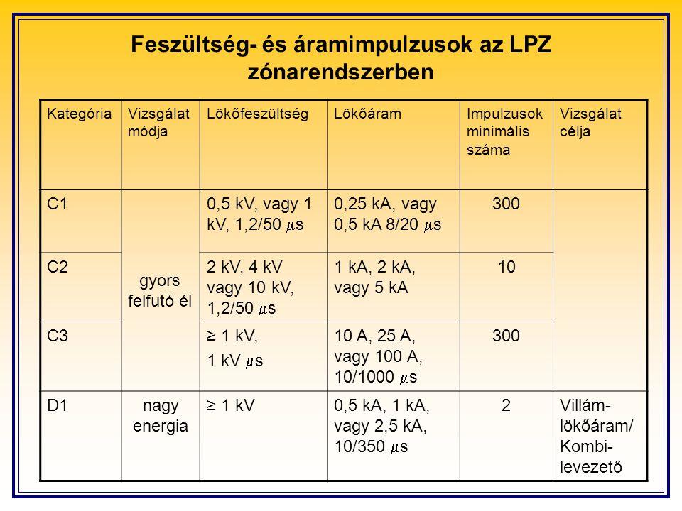 Feszültség- és áramimpulzusok az LPZ zónarendszerben