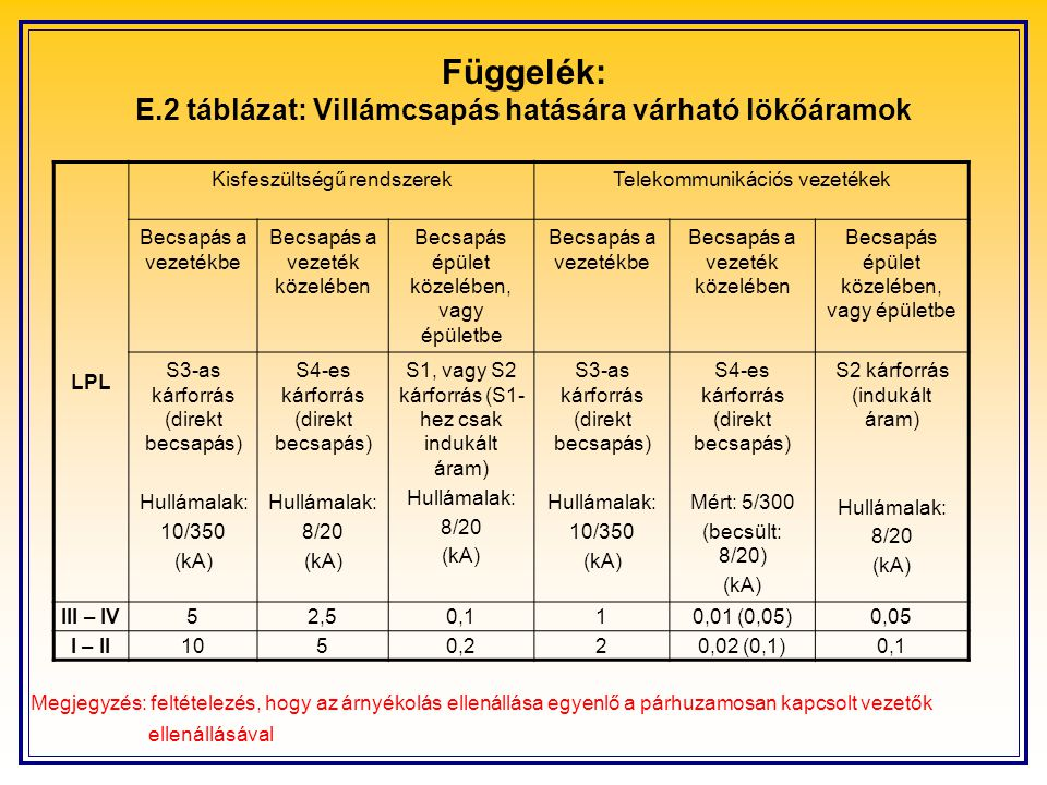 Függelék: E.2 táblázat: Villámcsapás hatására várható lökőáramok