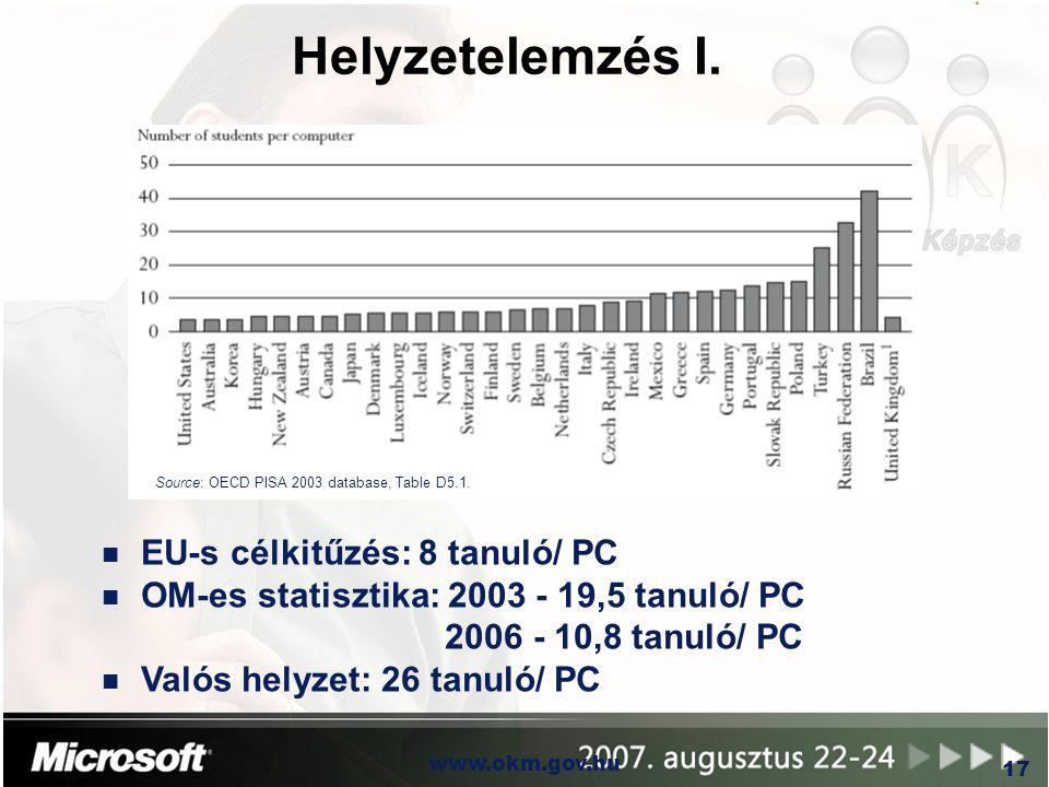 Helyzetelemzés I. EU-s célkitűzés: 8 tanuló/ PC