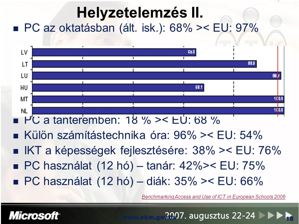 Helyzetelemzés II. PC az oktatásban (ált. isk.): 68% >< EU: 97%