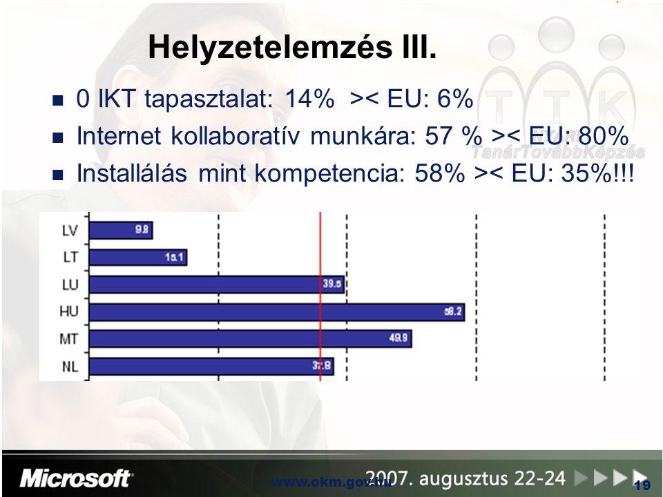 Helyzetelemzés III. 0 IKT tapasztalat: 14% >< EU: 6%