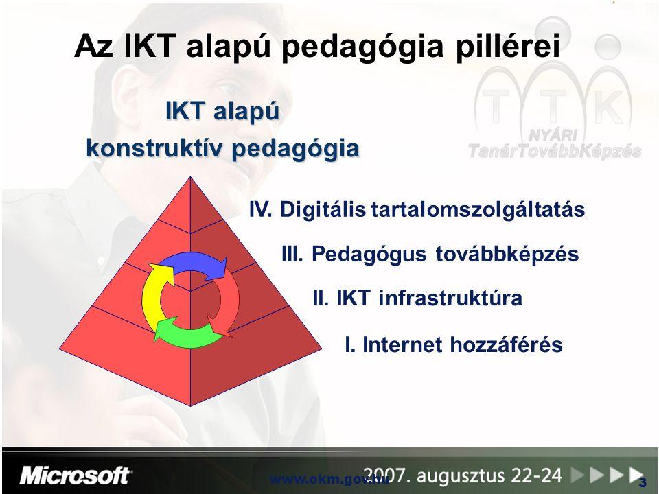 Az IKT alapú pedagógia pillérei