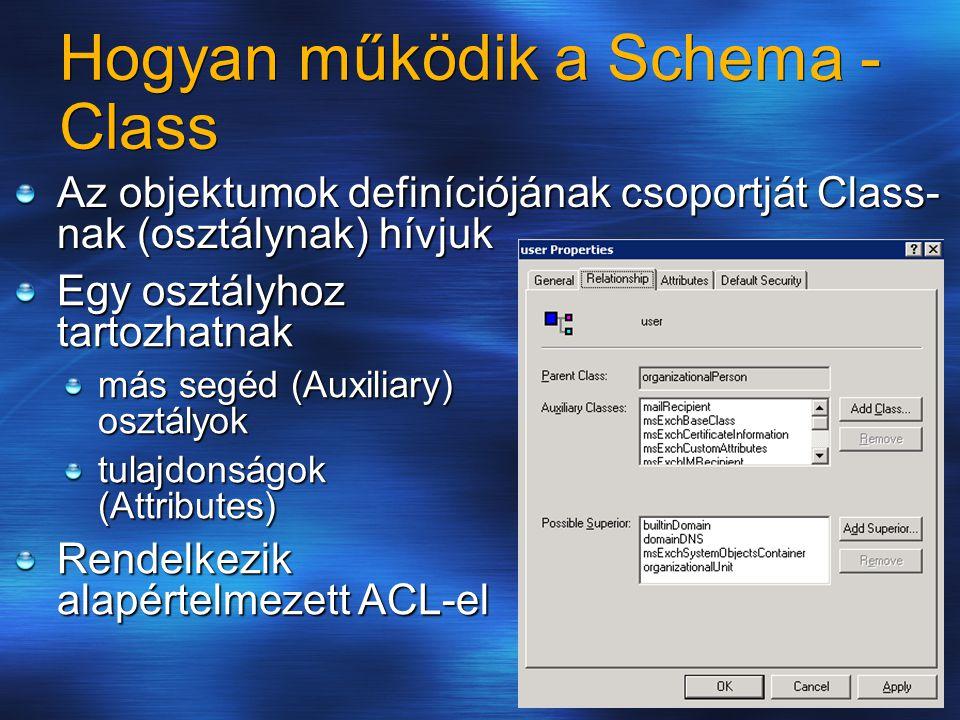 Hogyan működik a Schema - Class