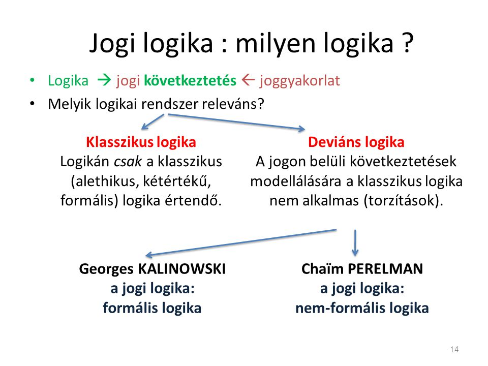 Jogi logika : milyen logika