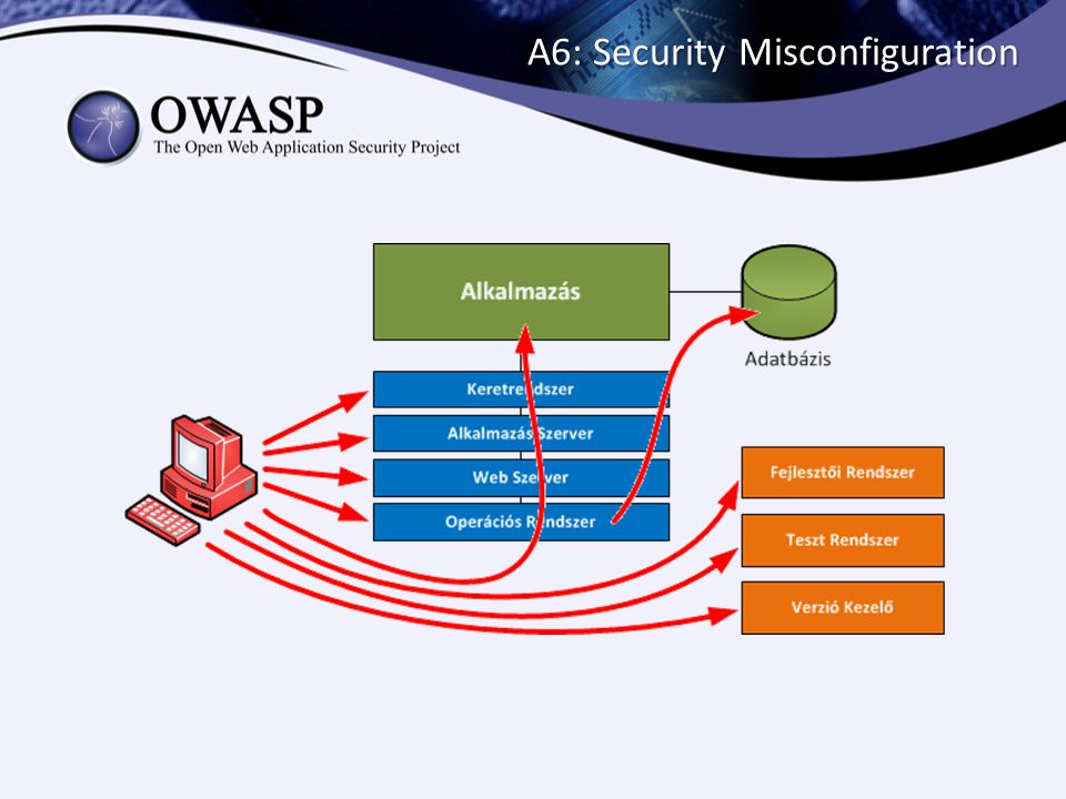 A6: Security Misconfiguration