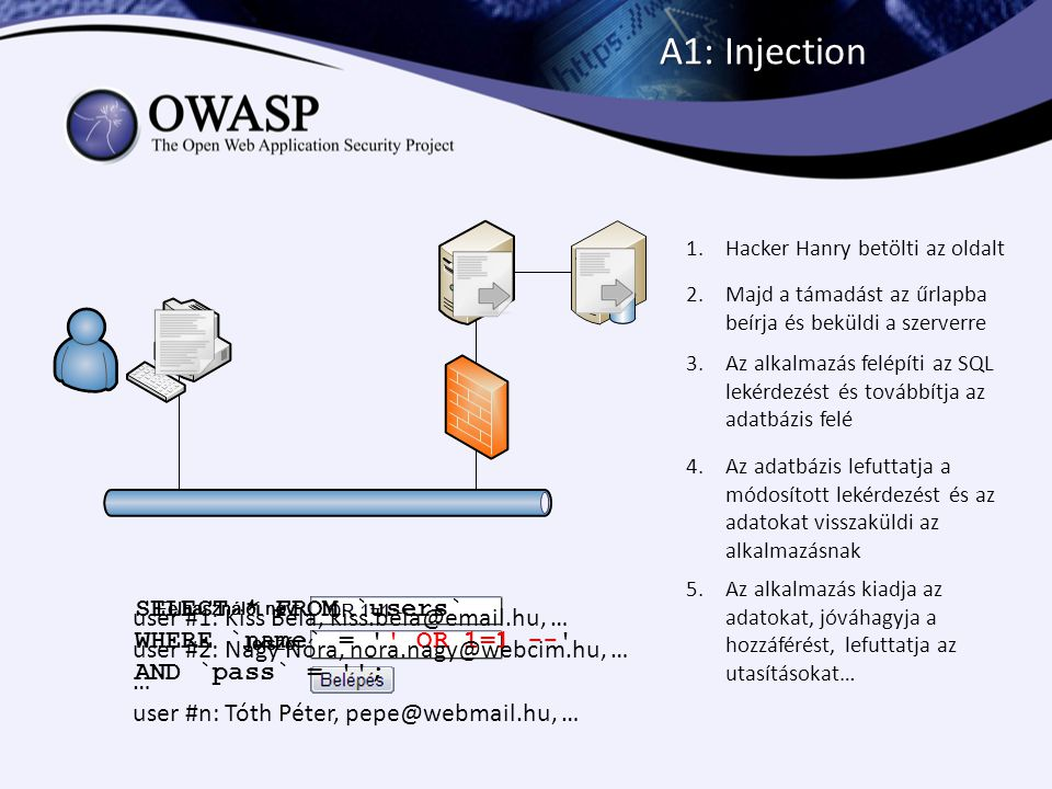 A1: Injection Hacker Hanry betölti az oldalt. Majd a támadást az űrlapba beírja és beküldi a szerverre.