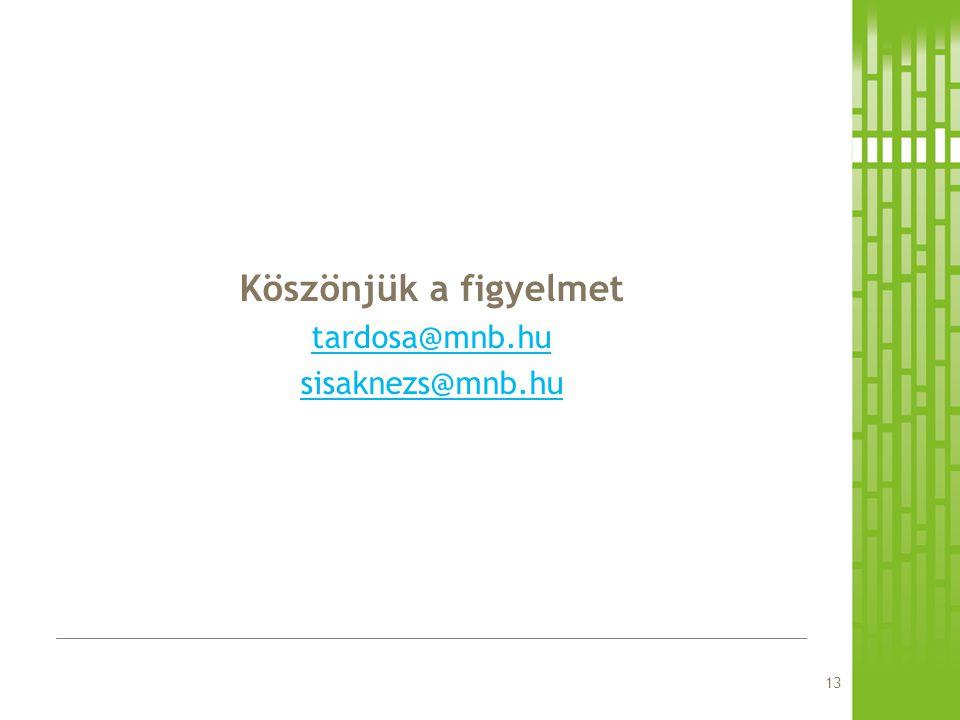 Köszönjük a figyelmet tardosa@mnb.hu sisaknezs@mnb.hu