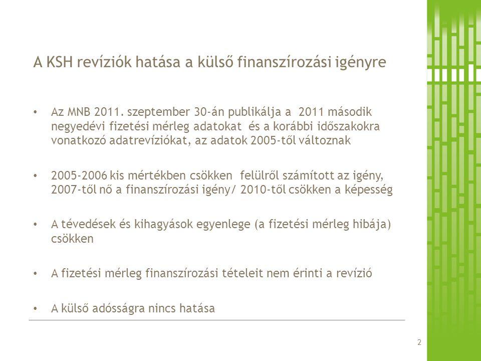 A KSH revíziók hatása a külső finanszírozási igényre